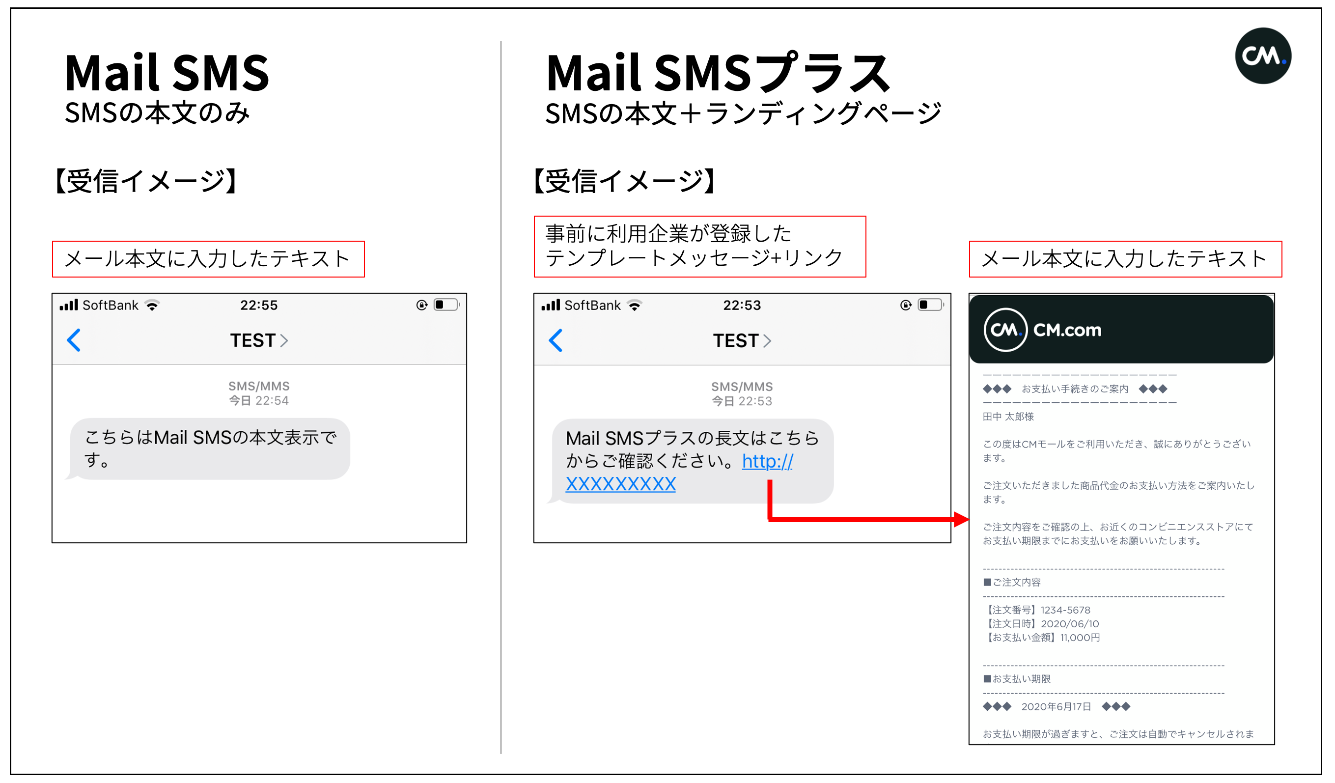 Mail SMSとMail SMSプラスの違い